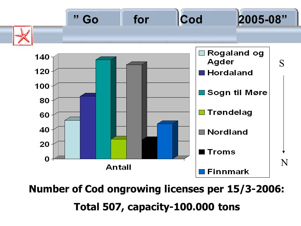 Number of Cod ongrowing licenses per 15/3-2006: