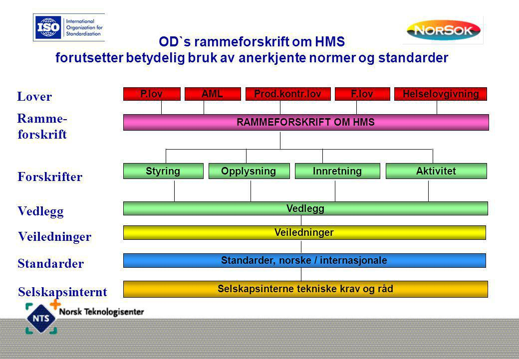 OD`s rammeforskrift om HMS forutsetter betydelig bruk av anerkjente normer og standarder