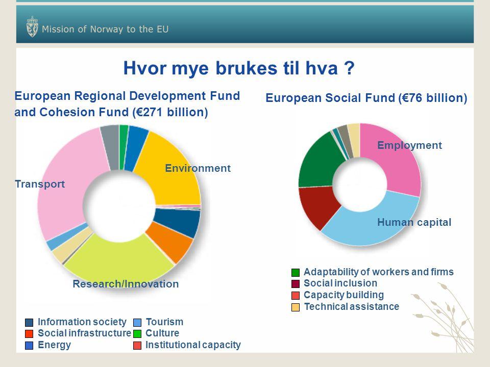 Hvor mye brukes til hva European Regional Development Fund