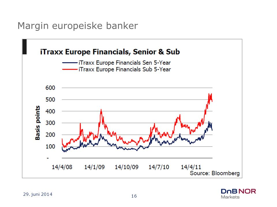 Margin europeiske banker