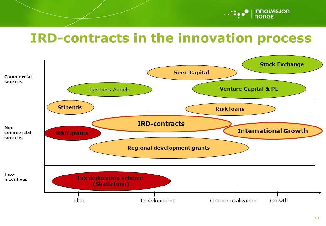 IRD-contracts in the innovation process
