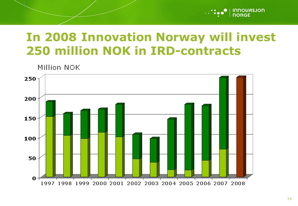 In 2008 Innovation Norway will invest 250 million NOK in IRD-contracts