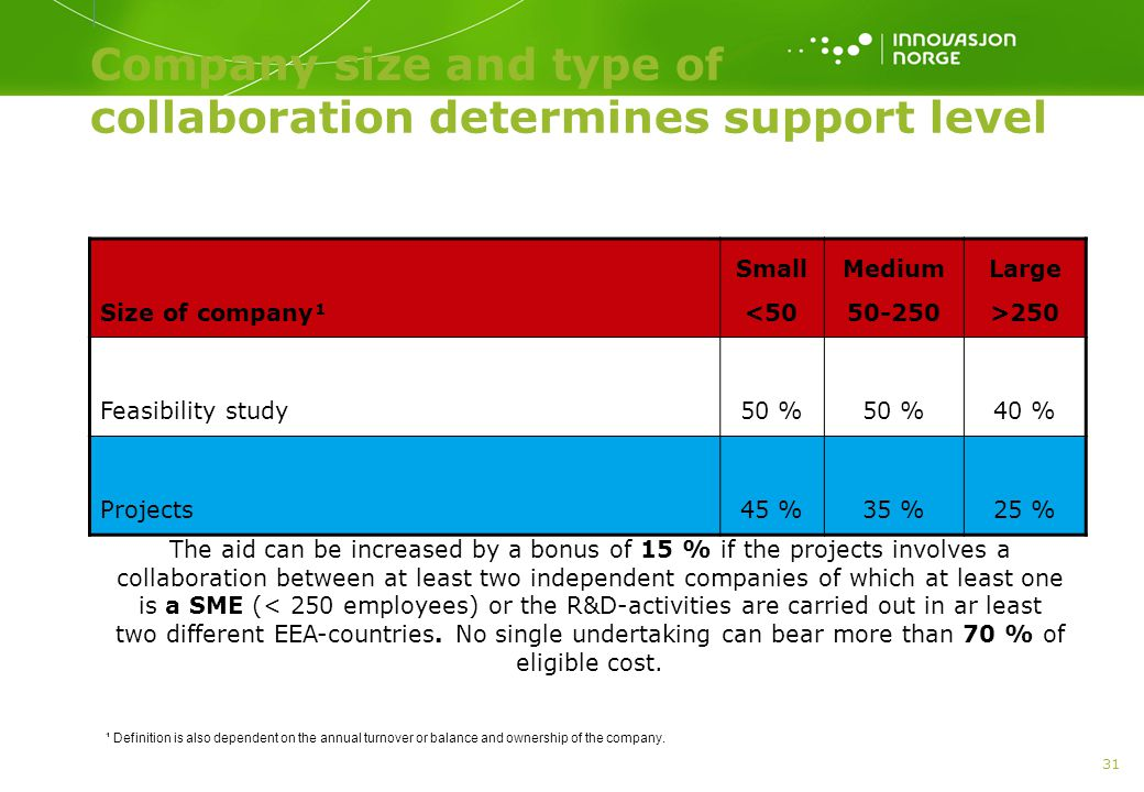 Company size and type of collaboration determines support level