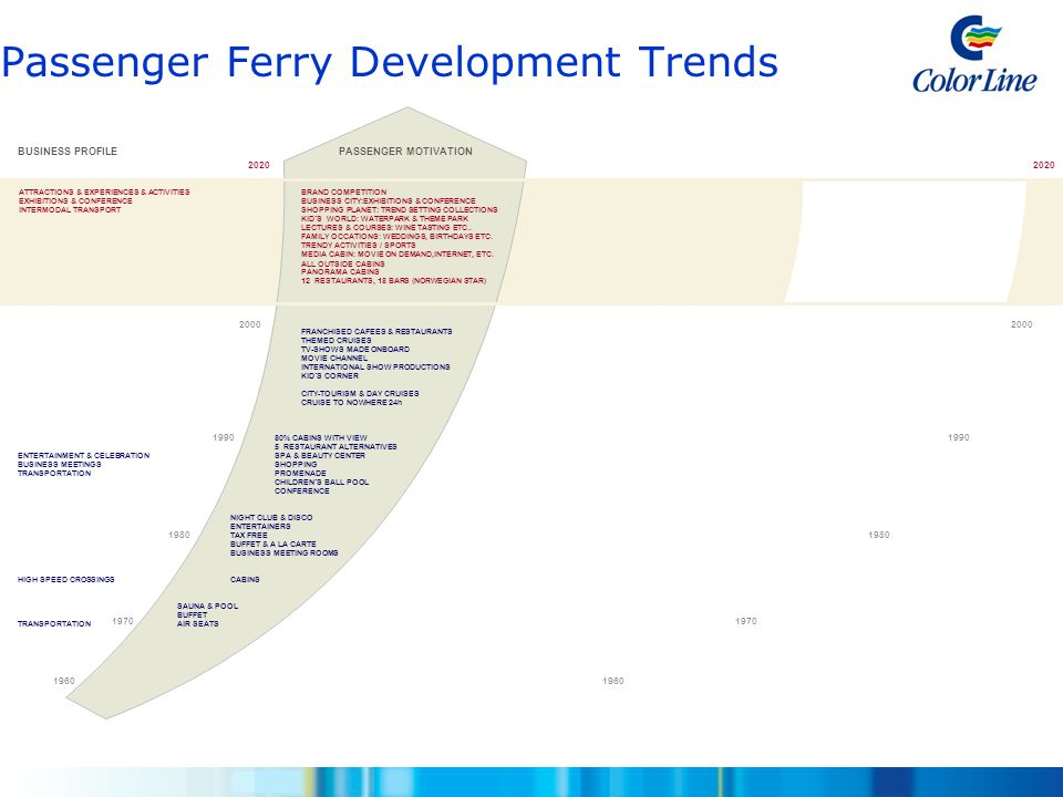 Passenger Ferry Development Trends