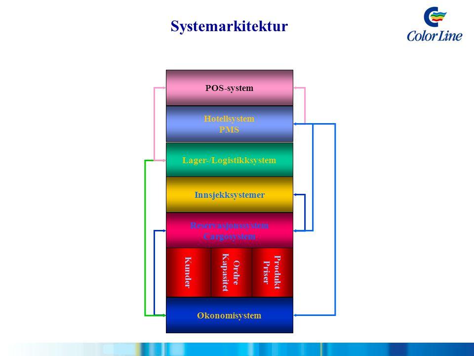 Lager-/Logistikksystem