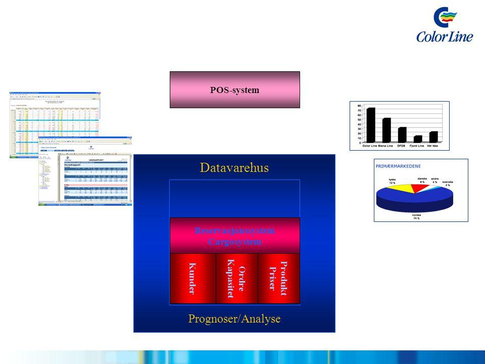 Datavarehus Prognoser/Analyse POS-system Reservasjonssystem