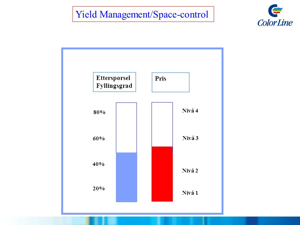 Yield Management/Space-control