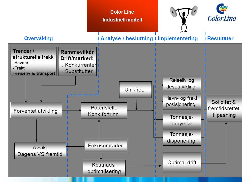 Overvåking Analyse / beslutning Implementering Resultater Rammevilkår