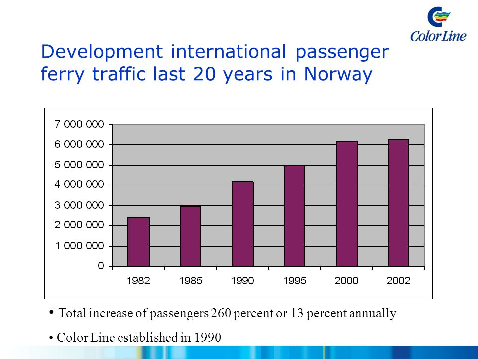 Development international passenger ferry traffic last 20 years in Norway