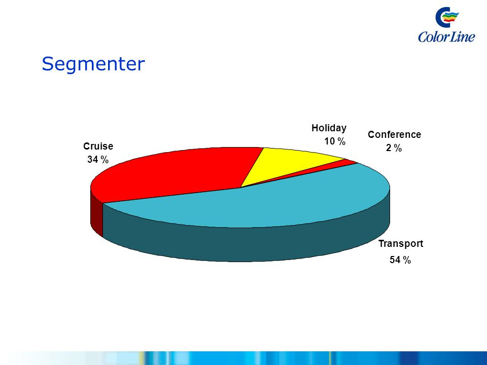 Segmenter Holiday 10 % Cruise 34 % Conference 2 % Transport 54 %