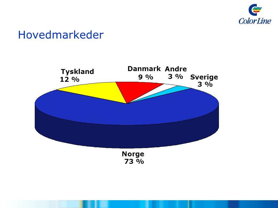 Hovedmarkeder Tyskland Danmark Andre Norge 73 % 12 % 9 % 3 % Sverige