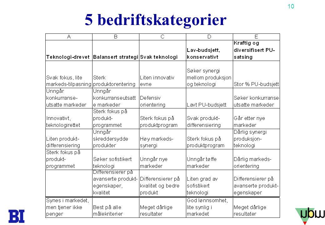5 bedriftskategorier Copyright Tore H. Wiik