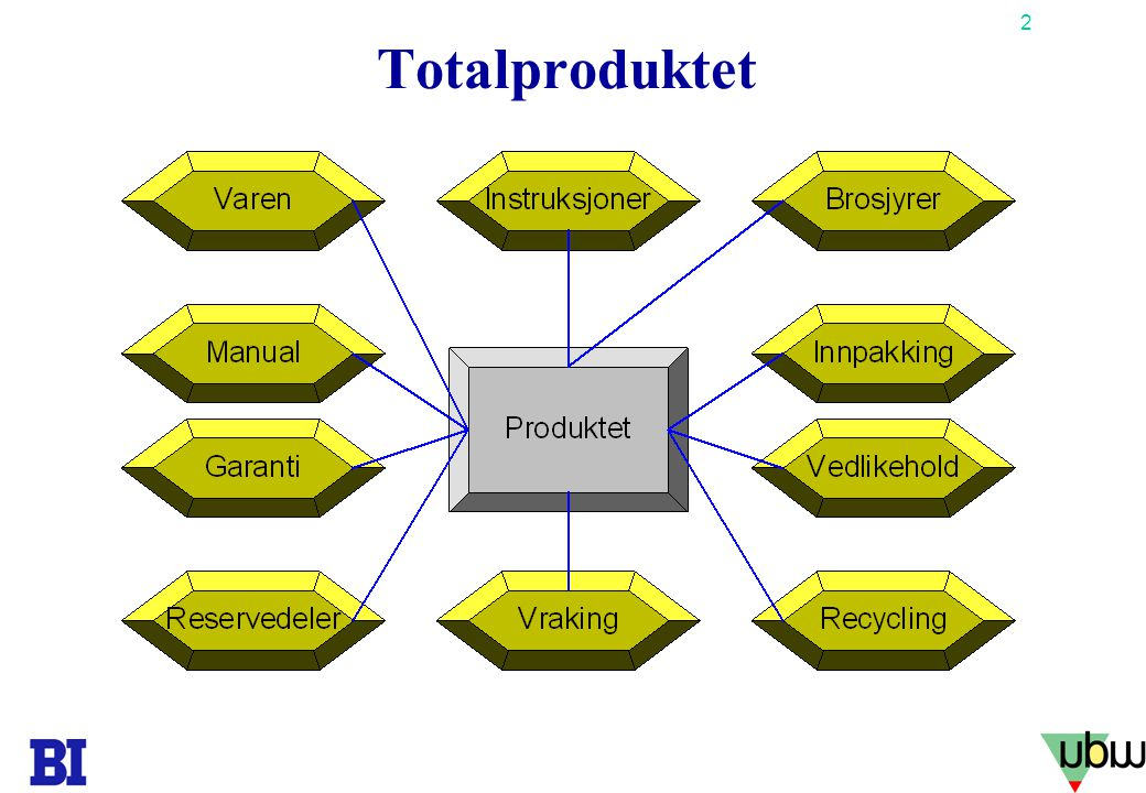 Totalproduktet Copyright Tore H. Wiik