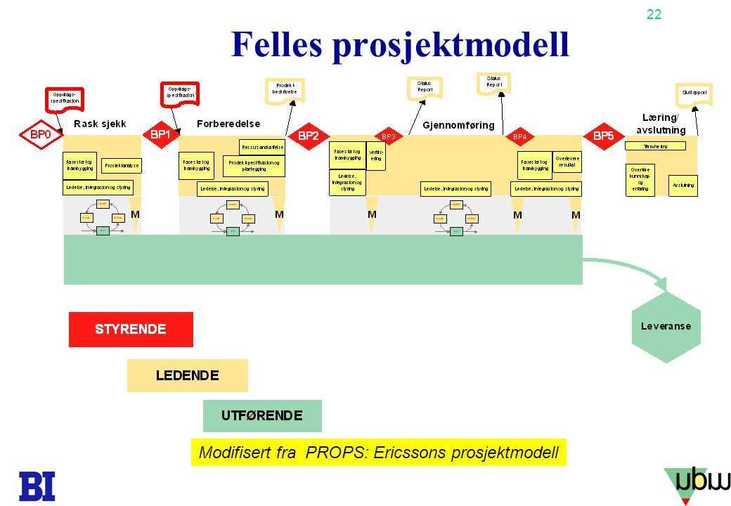 Felles prosjektmodell