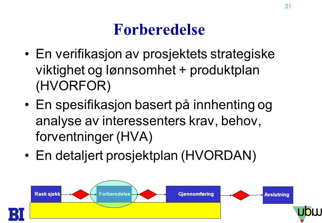 Forberedelse En verifikasjon av prosjektets strategiske viktighet og lønnsomhet + produktplan (HVORFOR)