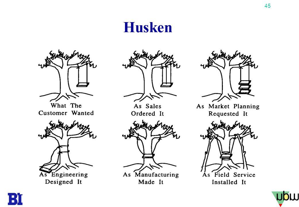 Husken Copyright Tore H. Wiik