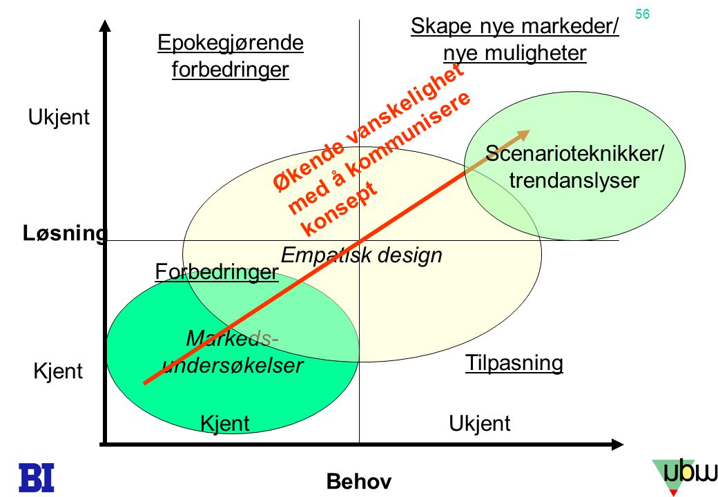 Skape nye markeder/ nye muligheter Epokegjørende forbedringer