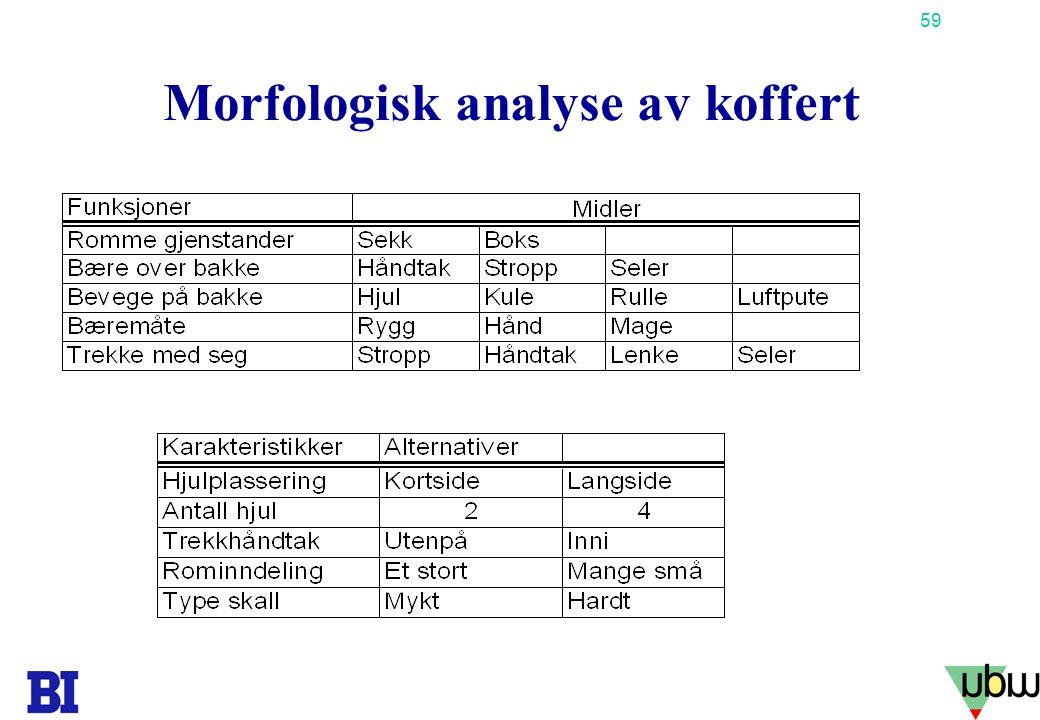 Morfologisk analyse av koffert