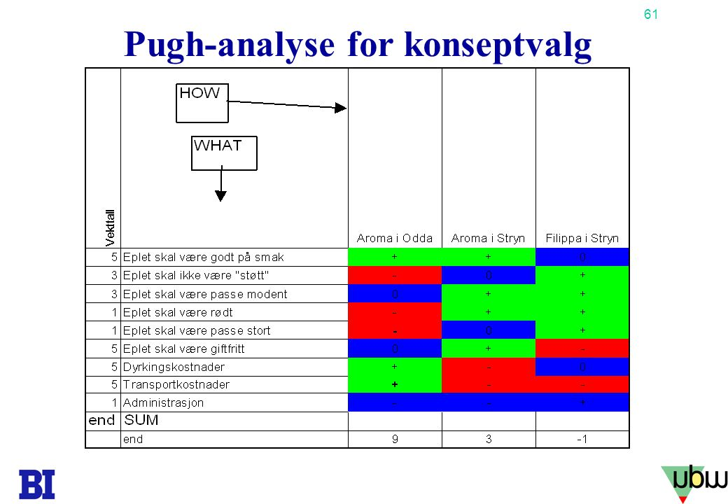Pugh-analyse for konseptvalg