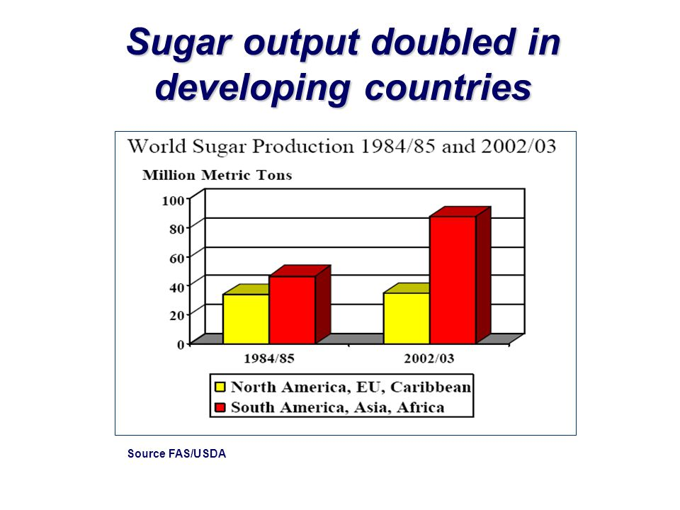 Sugar output doubled in developing countries