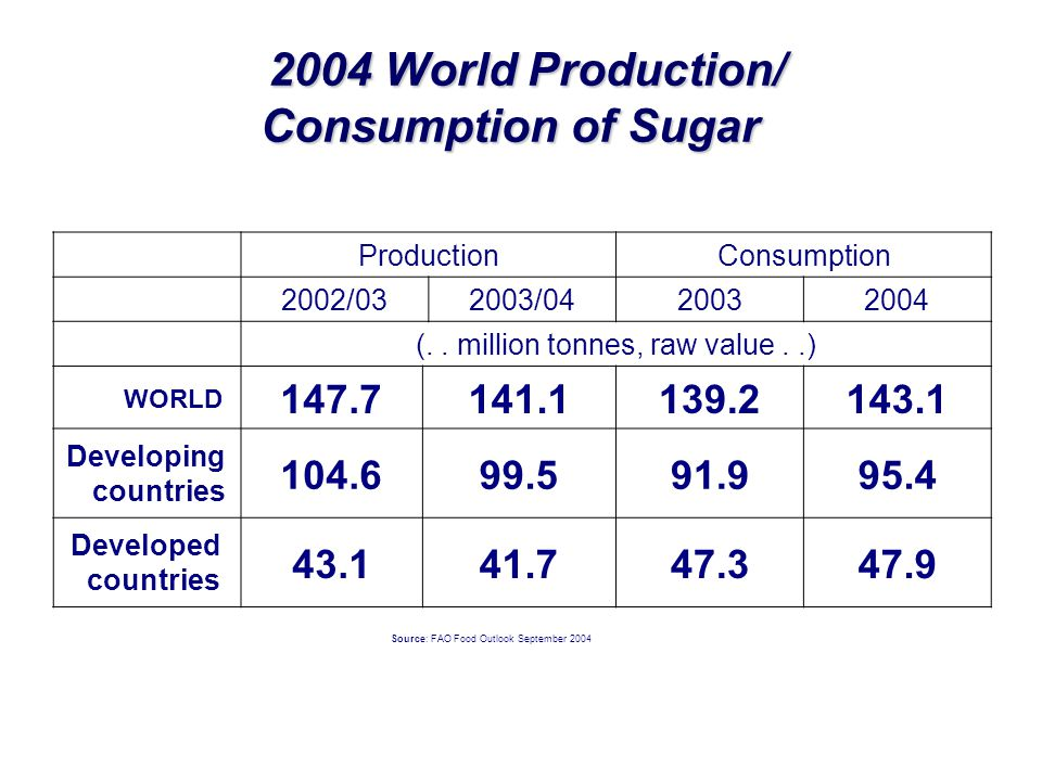 2004 World Production/ Consumption of Sugar