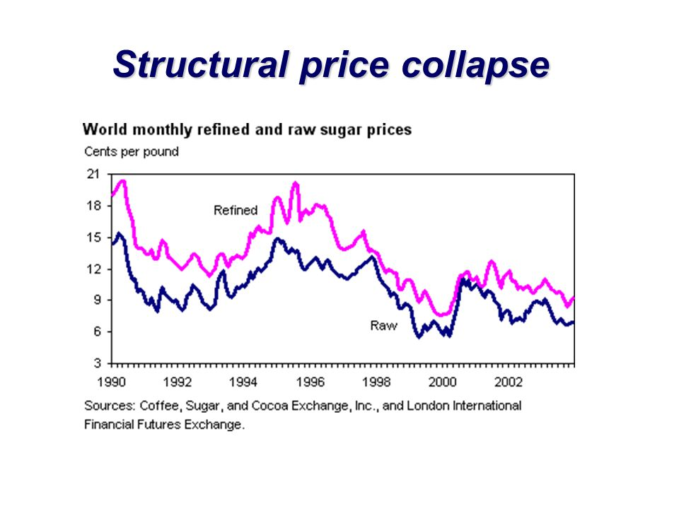 Structural price collapse