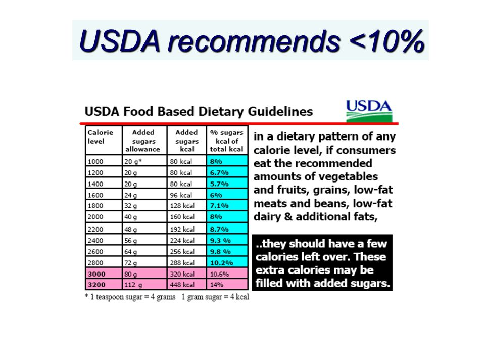 USDA recommends <10%