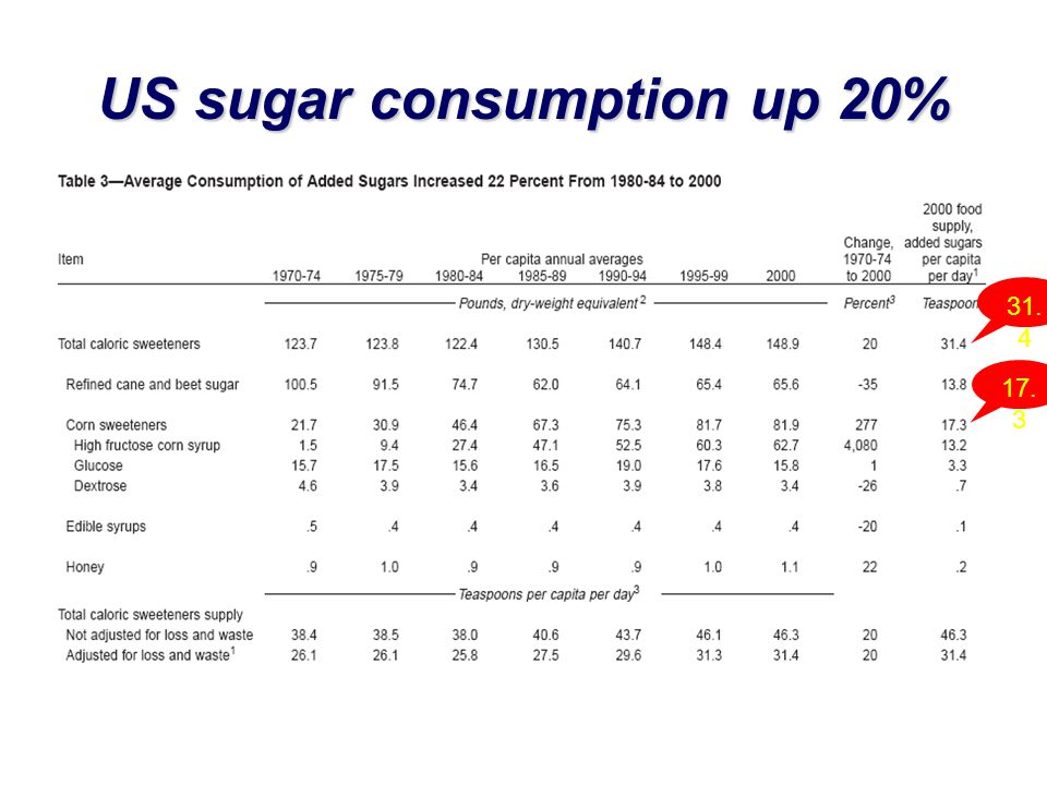 US sugar consumption up 20%