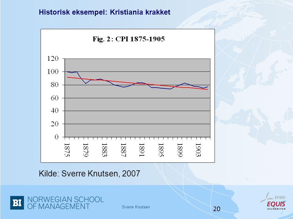 Kilde: Sverre Knutsen, 2007 Historisk eksempel: Kristiania krakket