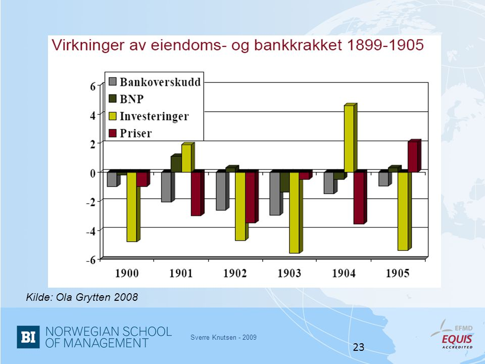 Kilde: Ola Grytten 2008 Sverre Knutsen - 2009