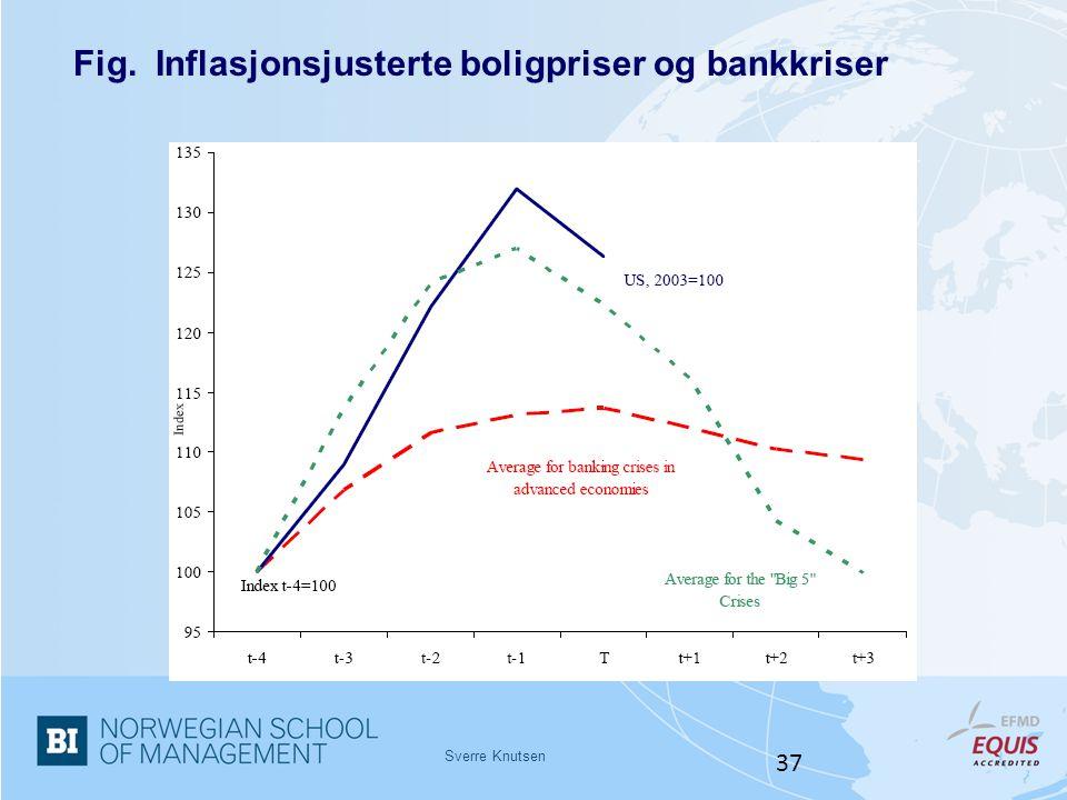 Fig. Inflasjonsjusterte boligpriser og bankkriser