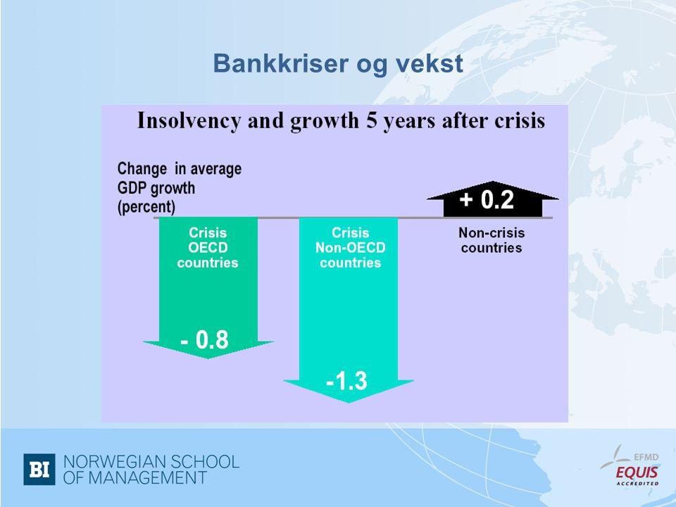 Bankkriser og vekst
