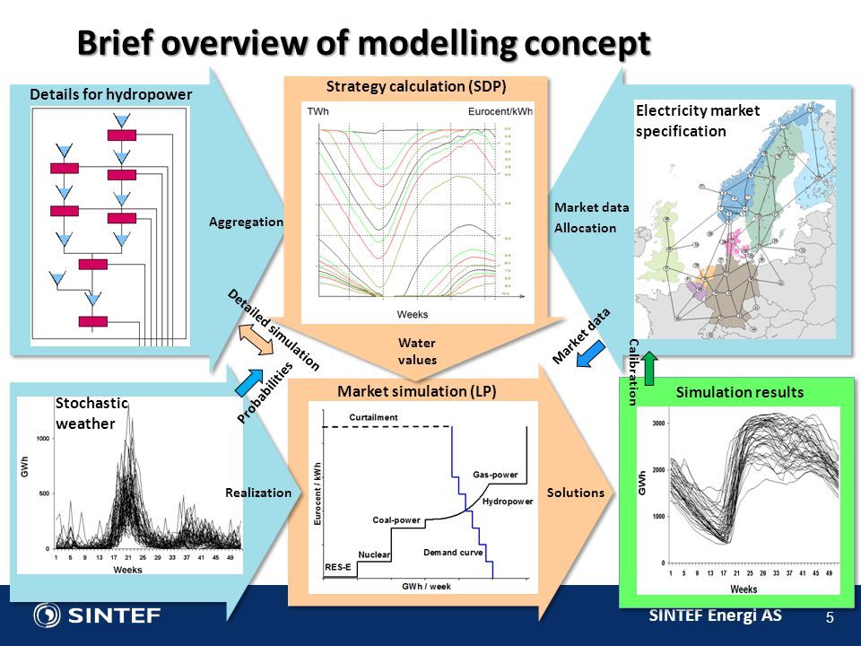 Brief overview of modelling concept