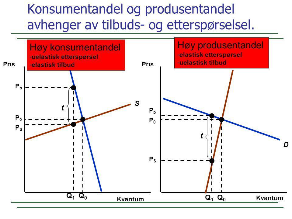 Konsumentandel og produsentandel avhenger av tilbuds- og etterspørselsel.