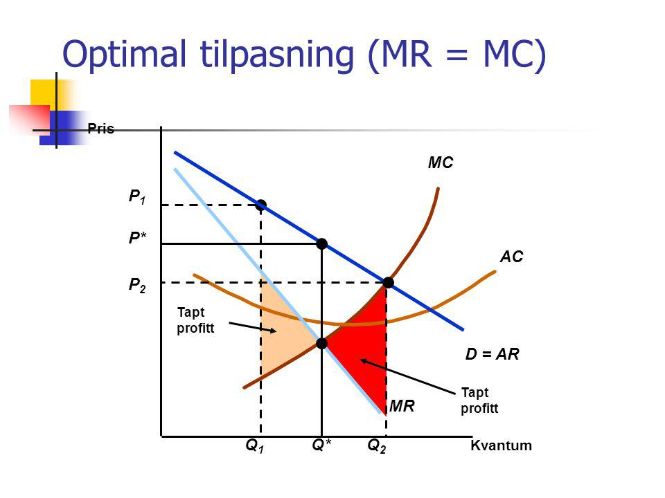 Optimal tilpasning (MR = MC)