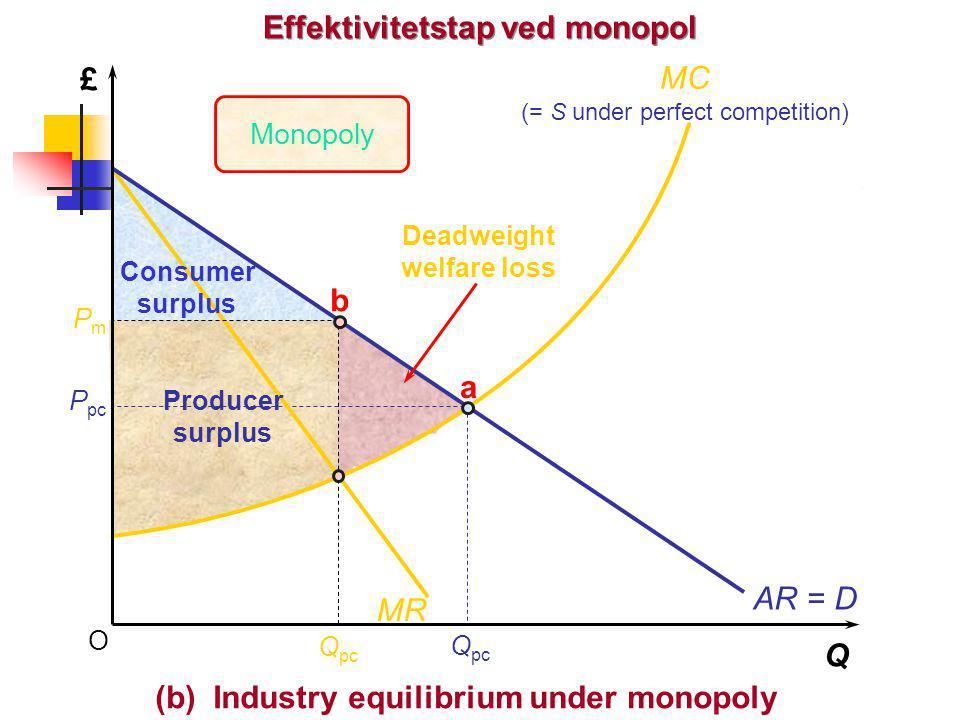 Effektivitetstap ved monopol (b) Industry equilibrium under monopoly