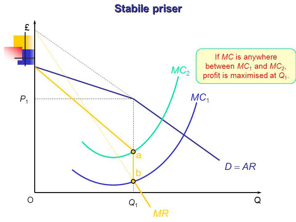 If MC is anywhere between MC1 and MC2, profit is maximised at Q1.