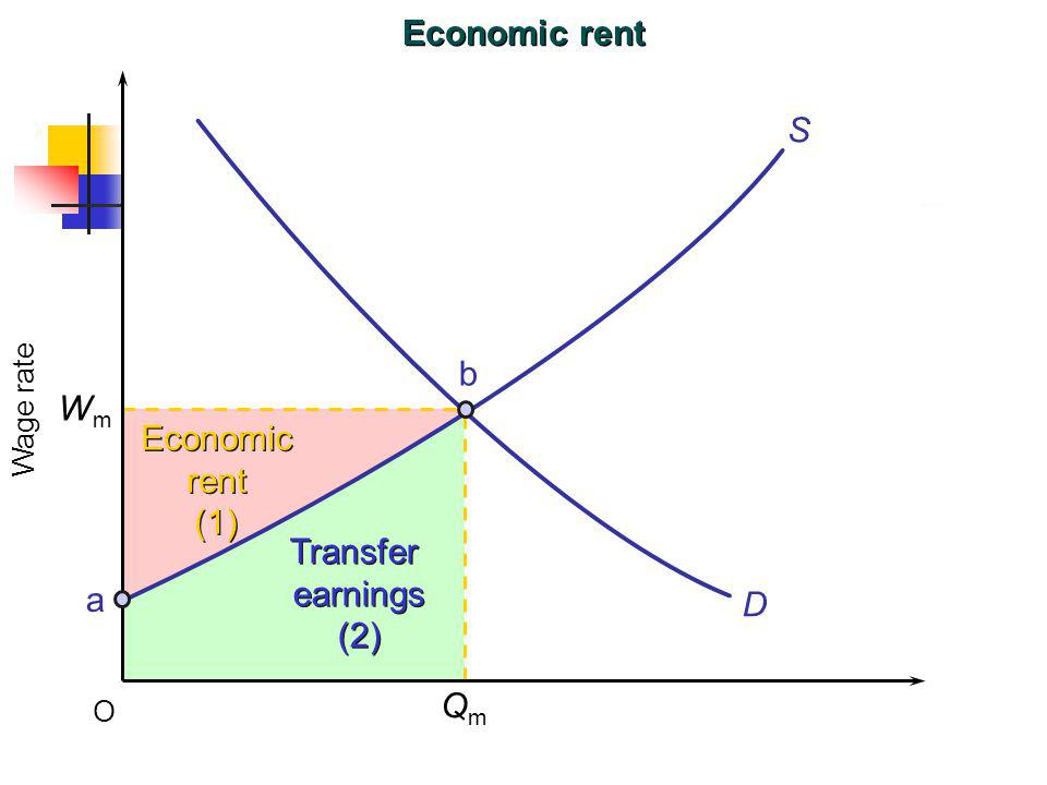Economic rent S b Wm Economic rent (1) Transfer earnings (2) a D Qm
