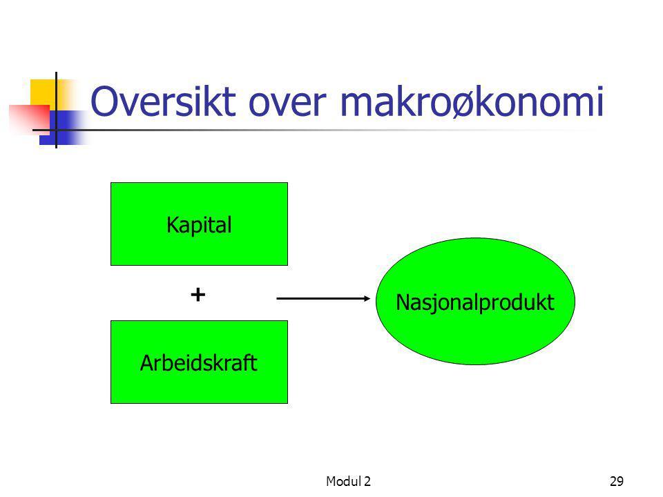 Oversikt over makroøkonomi
