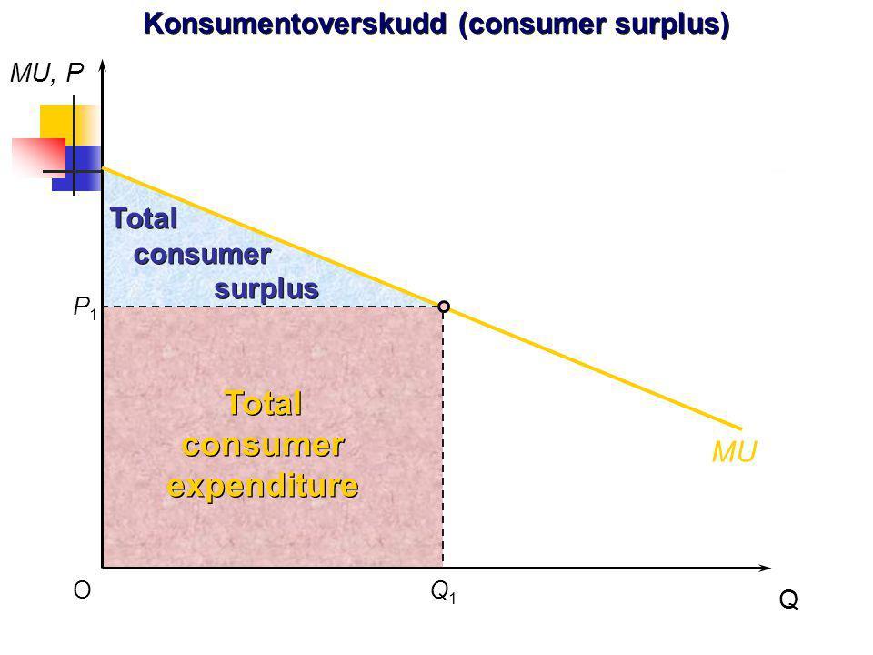 Konsumentoverskudd (consumer surplus)