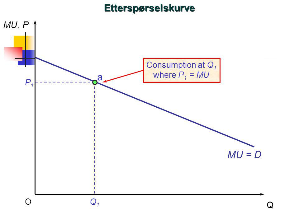 Etterspørselskurve a MU = D MU, P Q Consumption at Q1 where P1 = MU P1