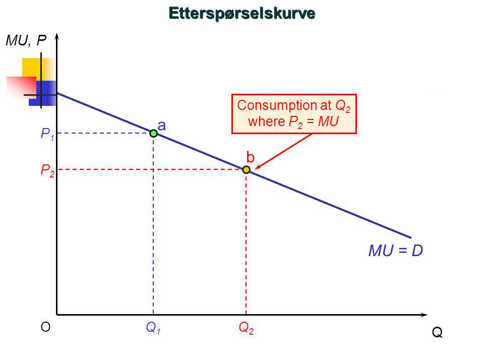 Etterspørselskurve a b MU = D MU, P Q Consumption at Q2 where P2 = MU