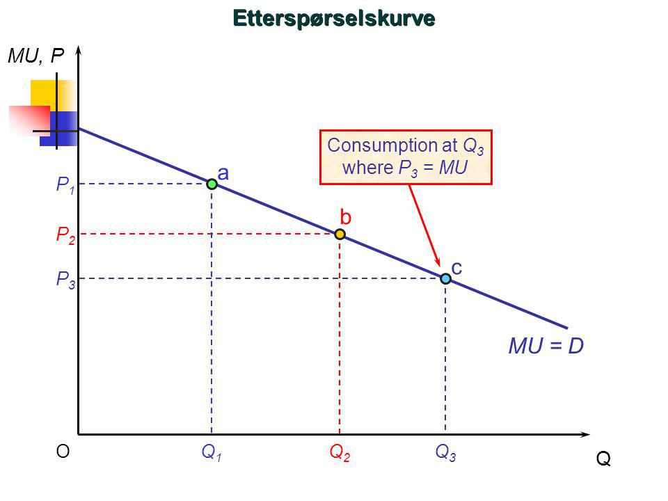 Etterspørselskurve a b c MU = D MU, P Q Consumption at Q3