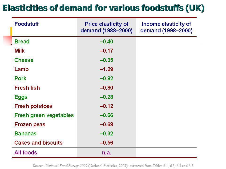 Elasticities of demand for various foodstuffs (UK)