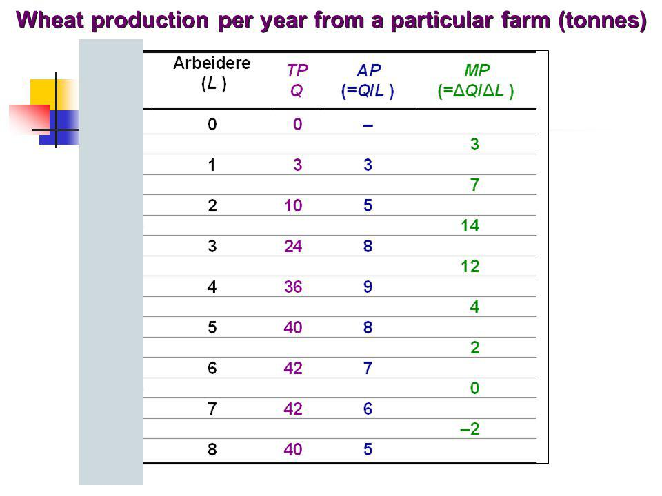 Wheat production per year from a particular farm (tonnes)