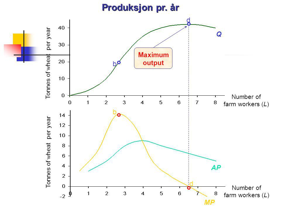 Produksjon pr. år d Q b b AP MP Maximum output