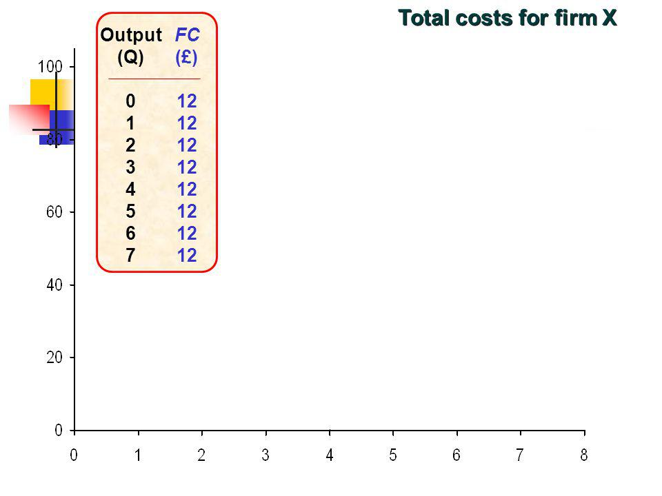 Total costs for firm X Output (Q) 1 2 3 4 5 6 7 FC (£) 12