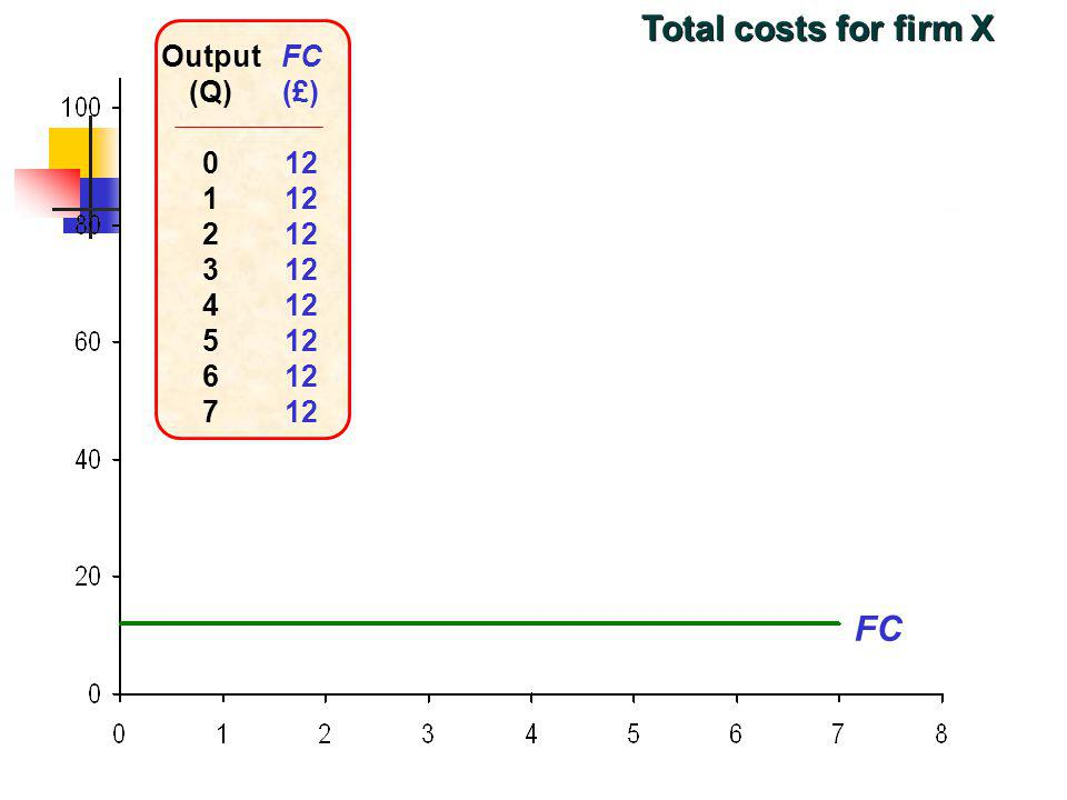Total costs for firm X Output (Q) 1 2 3 4 5 6 7 FC (£) 12 FC