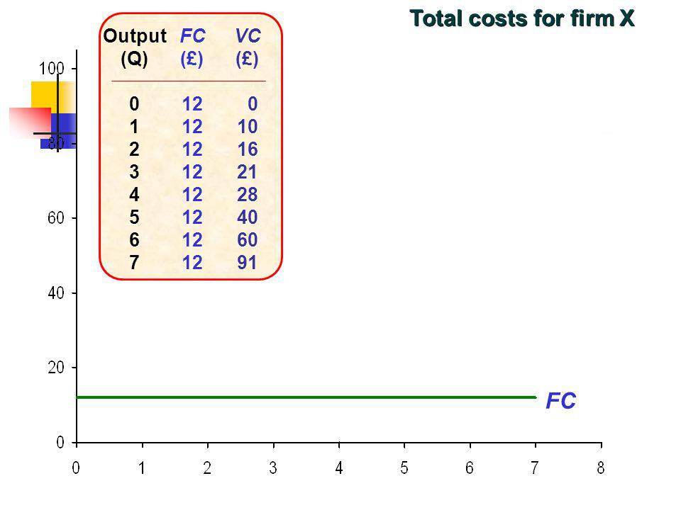 Total costs for firm X FC Output (Q) 1 2 3 4 5 6 7 FC (£) 12 VC (£) 10