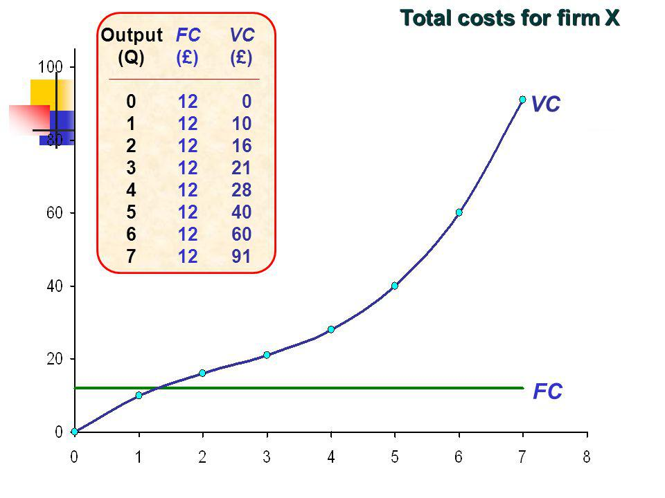 Total costs for firm X VC FC Output (Q) 1 2 3 4 5 6 7 FC (£) 12 VC (£)